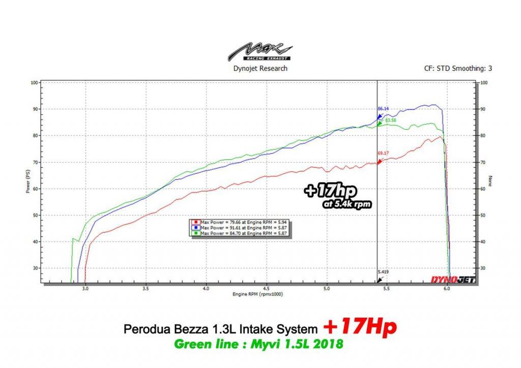 Max Racing perodua bezza intake dyno horsepower