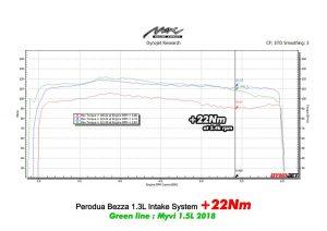Max Racing perodua bezza intake dyno torque