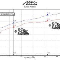 DYNO GRAPH of toyota vios xp150 3rd gen 2NRFE vs MAX RACING exhaust intake upgrade torque