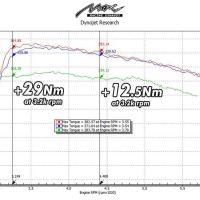 DYNO GRAPH of vw passat cc 2.0 TSI torque stage 2