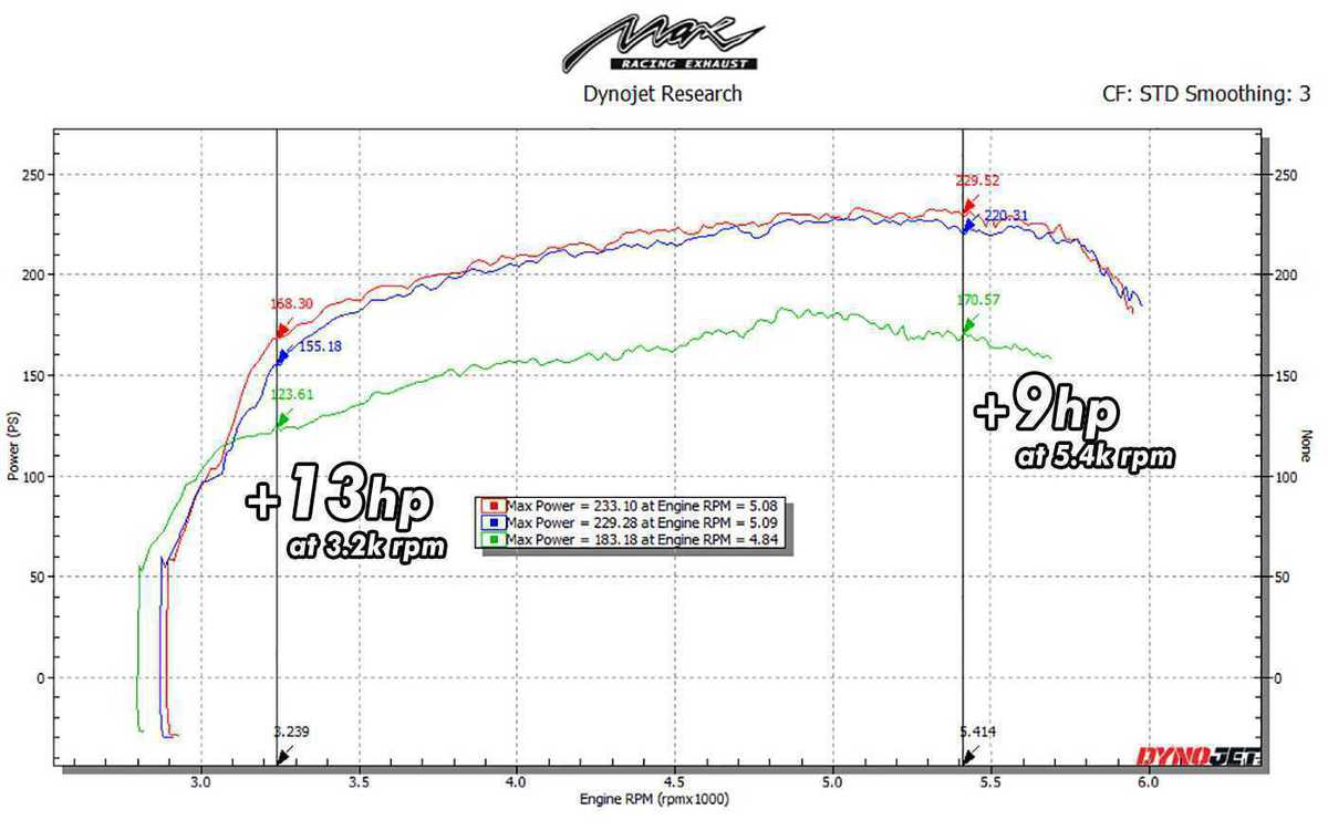 DYNO GRAPH of vw passat cc 2.0 TSI